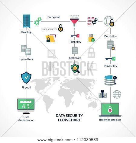 Data Security Flowchart