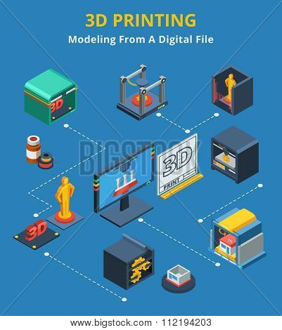 Isometric 3d Printing Modeling Process Flowchart