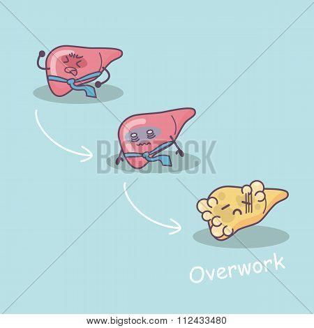 Overwork Damage Liver