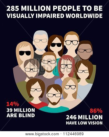 Infographics about the number of blind and visually impaired people in the world