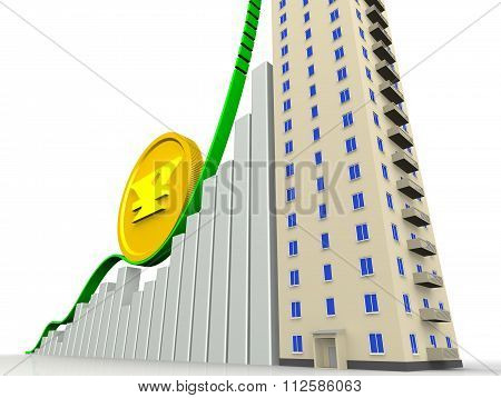 The rising cost of apartments