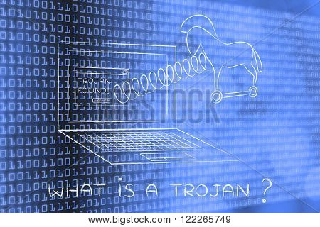 what is a trojan? horse coming out of laptop screen