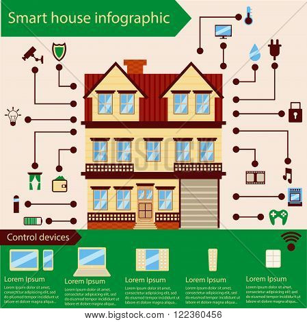 Smart house infographic, includes control devices and main functions.