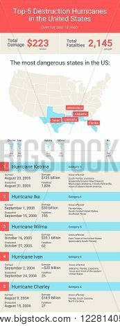 Atlantic hurricane season in United States. Inforgaphic of top-5 hurricanes in United States. Hurricane Katrina, Ike, Ivan, Wilma and Charley. Vector illustration.