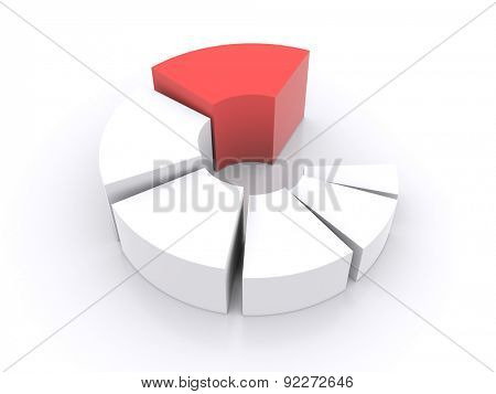 pie chart is divided into parts with the leadership of one of the parts. 3d