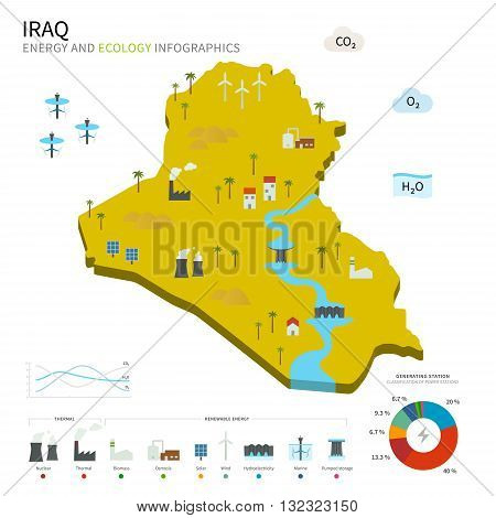Energy industry and ecology of Iraq vector map with power stations infographic.
