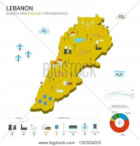 Energy industry and ecology of Lebanon vector map with power stations infographic.