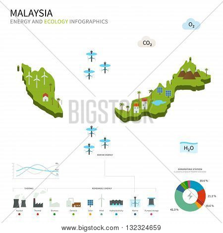 Energy industry and ecology of Malaysia vector map with power stations infographic.