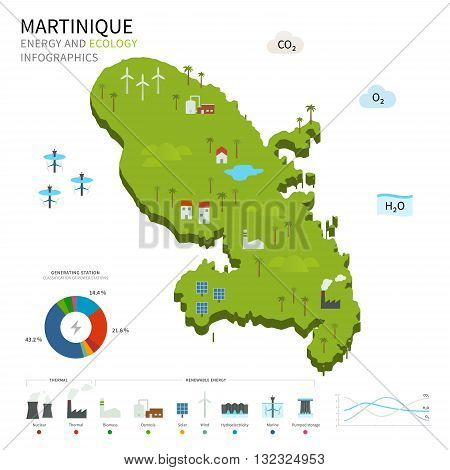 Energy industry and ecology of Martinique vector map with power stations infographic.