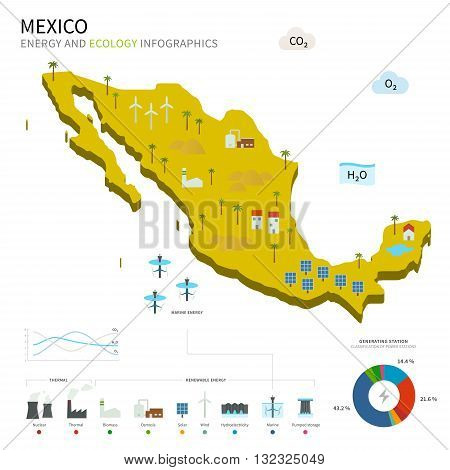Energy industry and ecology of Mexico vector map with power stations infographic.