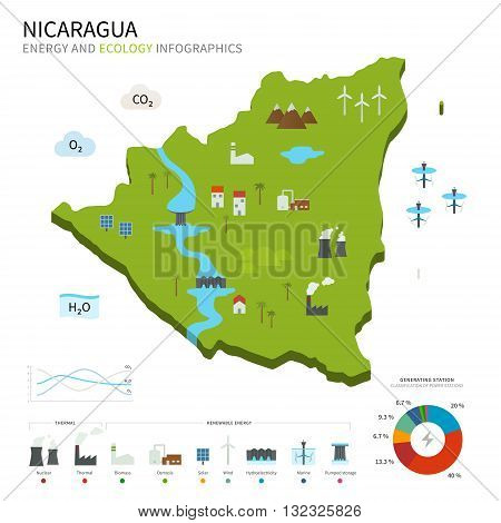 Energy industry and ecology of Nicaragua vector map with power stations infographic.