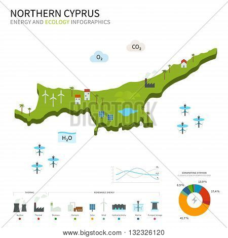 Energy industry and ecology of Northern Cyprus vector map with power stations infographic.