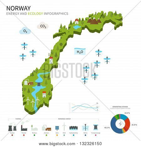 Energy industry and ecology of Norway vector map with power stations infographic.