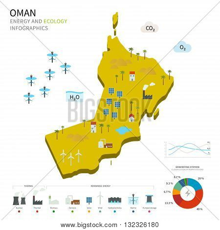Energy industry and ecology of Oman vector map with power stations infographic.