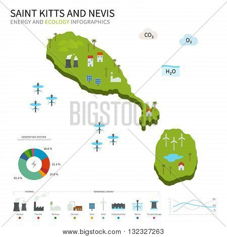 Energy industry and ecology of Saint Kitts and Nevis vector map with power stations infographic.