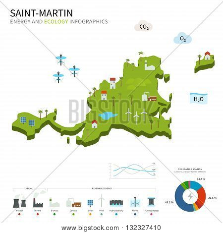 Energy industry and ecology of Saint-Martin vector map with power stations infographic.