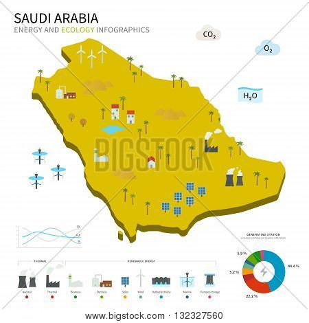 Energy industry and ecology of Saudi Arabia vector map with power stations infographic.
