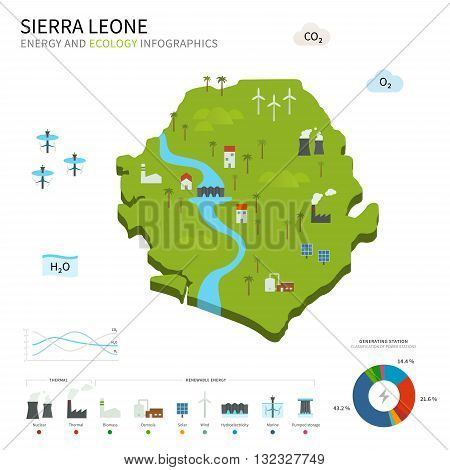 Energy industry and ecology of Sierra Leone vector map with power stations infographic.