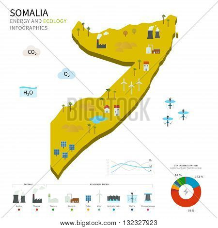 Energy industry and ecology of Somalia vector map with power stations infographic.