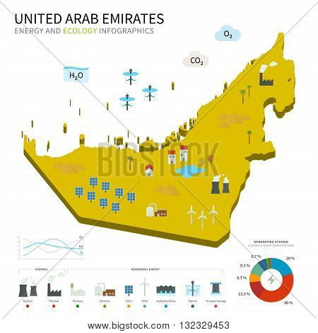 Energy industry and ecology of United Arab Emirates vector map with power stations infographic.