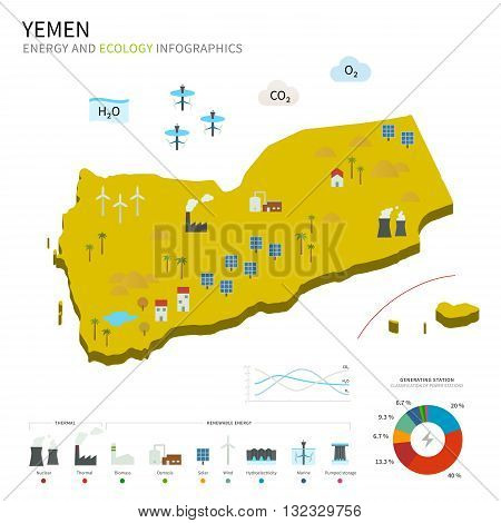Energy industry and ecology of Yemen vector map with power stations infographic.