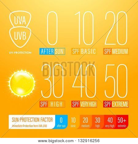 Sunblock SPF scale icons of UV protection. UV protection solution suncare design. SPF gradation infographic.
