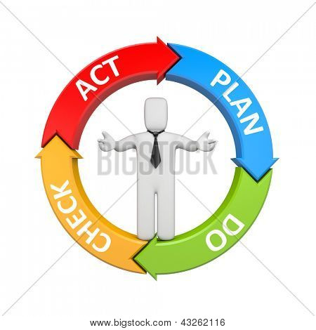 Plan Do Check Act diagram with businessman