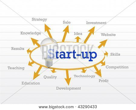 Start Up Idea Diagram