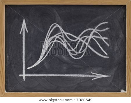 Uncertainty Concept - Graph On Blackboard