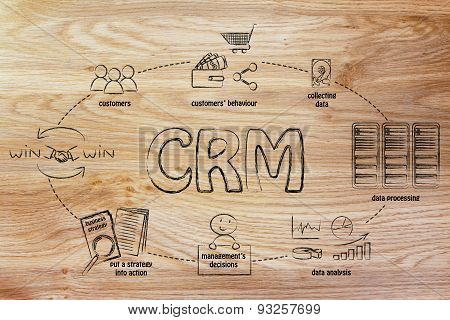 Business Intelligence Cycle And Crm