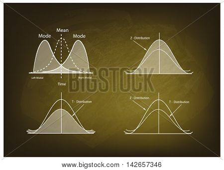 Business and Marketing Concepts Illustration Collection of Positve and Negative Distribution Curve or Normal Distribution Curve and Not Normal Distribution Curve on Chalkboard Background..