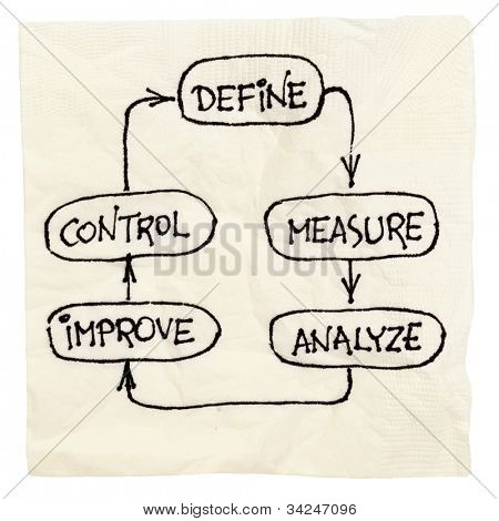 concept of continuous improvement process or cycle  (define, measure, analyze, improve, control) - napkin doodle isolated on white