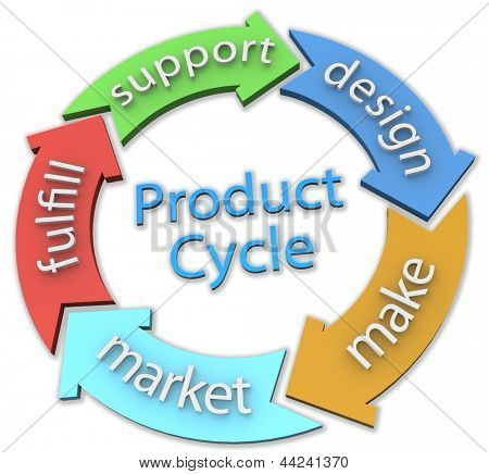 Arrows connect 5 parts of business product cycle 3D on clipping path