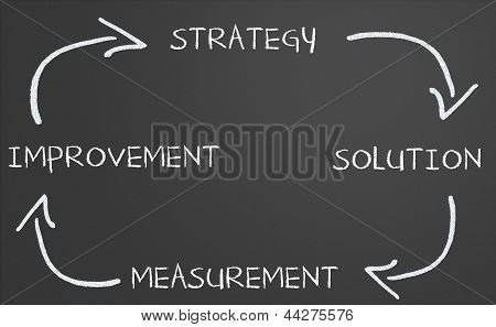 Business Strategy Improvement Diagram