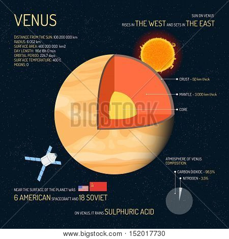 Venus detailed structure with layers vector illustration. Outer space science concept banner. Venus infographic elements and icons. Education poster for school.