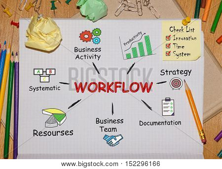 Notebook with Toolls and Notes about Workflowconcept