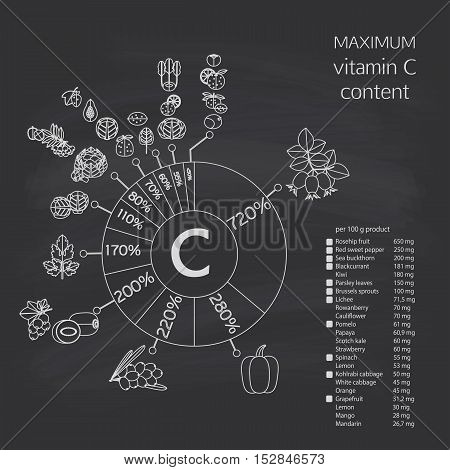 Schematic Diagram Of The Maximum Content Of Vitamin C