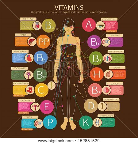 Vitamins And Their Impact