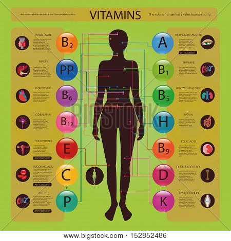 Effect Of Vitamins