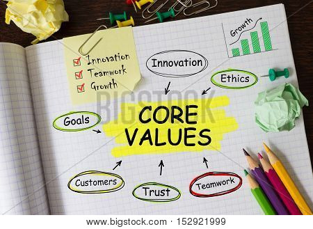Notebook with Toolls and Notes about Core Values concept