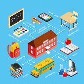 Colorful Education Isometric Infographics With School Building Bus And Various Classroom Objects 3d  poster