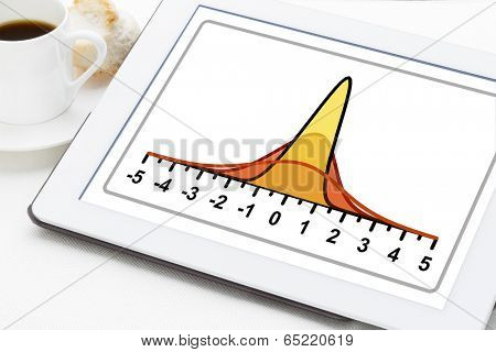 statistics or analysis concept - three Gaussian (normal distribution) curves on a digital tablet with a cup of coffee