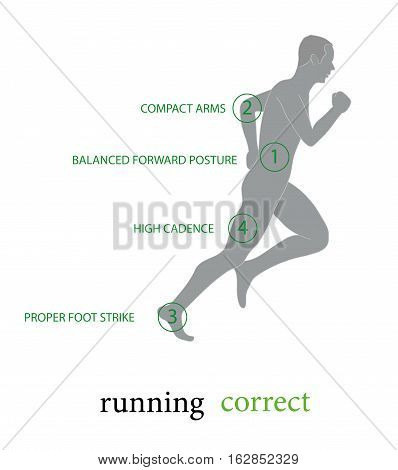 the correct running. infographics conditions for the correct running. vector illustration.