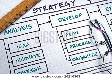 Business Strategie Organigramme und Diagramme