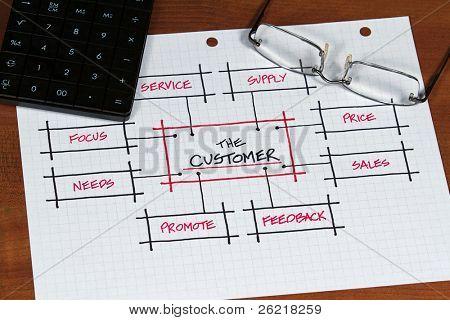 Plan de negocio y proyecto centrado en el cliente