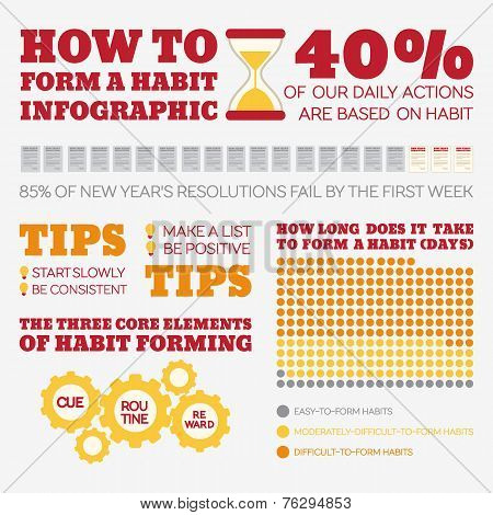 Flat Style Infographics. Habits.