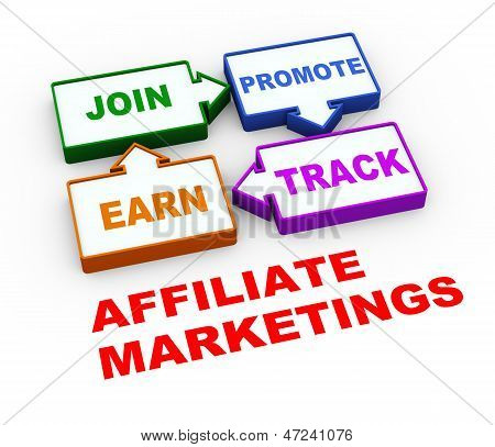 3D Affiliate Marketing Process