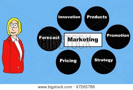 Fundamental Marketing Activities