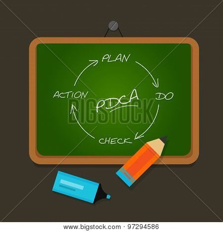 PDCA plan do check action chalk board
