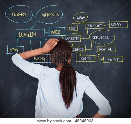 Woman writing a flowchart about login terms on chalkboard